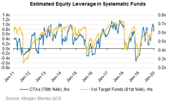 Volatility-Targeting Funds Leverage Up at Fastest Since '18 Rout