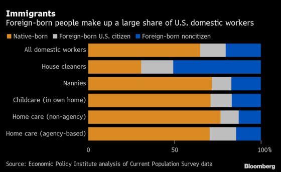 Immigrant Domestic Employees Slip Through Relief Cracks in U.S.