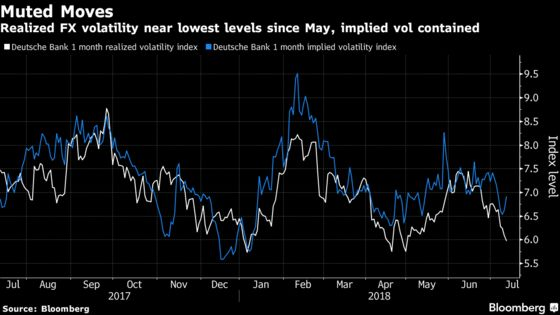 Trade War Kills Currency Volatility and Flummoxes Analysts