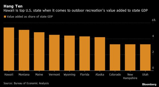 Hawaii, Montana, Maine Economies Rely Most on Outdoor Recreation