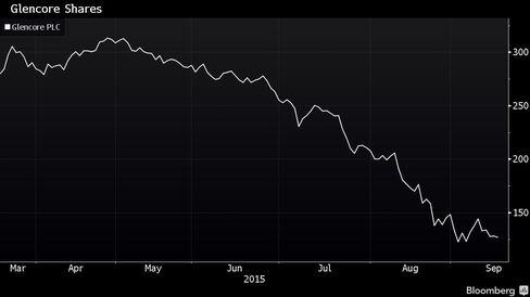 Glencore Stock Price