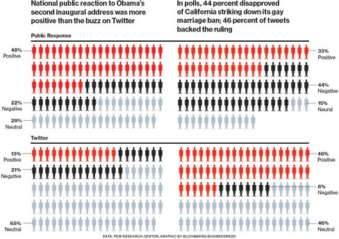 On Obama, Gay Marriage, Twitter Doesn't Reflect Public Opinion