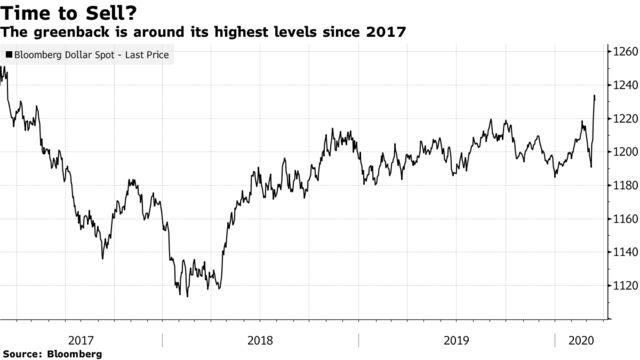 Доллар США находится на самом высоком уровне с 2017 года