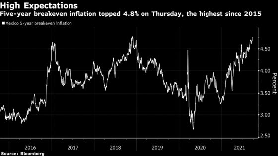 Traders Clamor for Protection as Mexico Inflation Pressure Grows