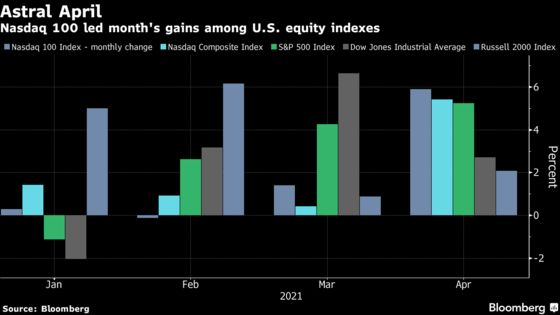 Fed Warns of Peril for Asset Prices as Investors Gorge on Risk