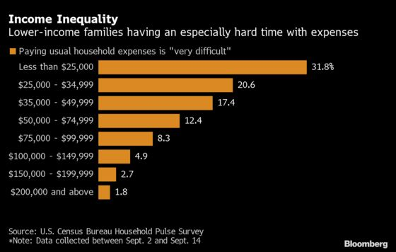 Christmas Shopping Poised to Show Inequity in K-Shaped Recovery