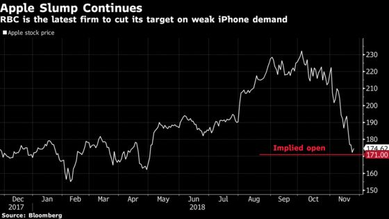 Apple's Price Target Cut at RBCon iPhone Demand Woes