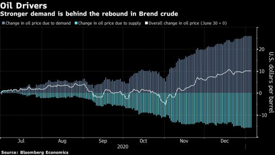 Stronger Demand Is Behind the Oil Price's Rebound