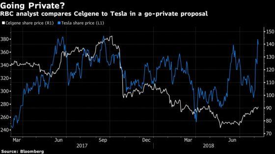 Musk's Ambitions Rekindle Celgene Privatization Musings at RBC