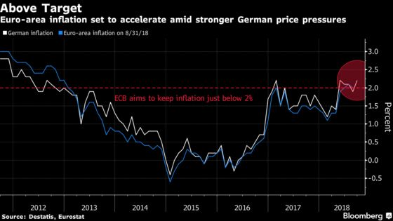 German Inflation Unexpectedly Accelerates to Four-Month High