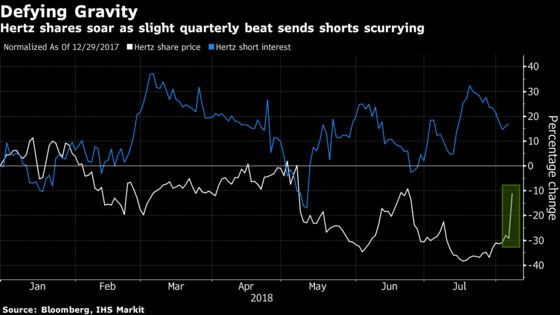 Hertz Squeezes Shorts With Tesla-Like Vow to Stop Burning Cash
