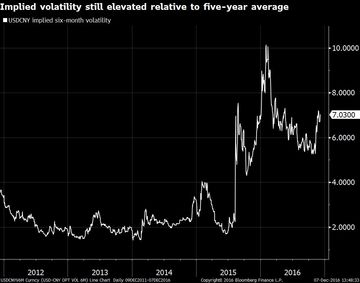 USDCNYV6M Curncy (USD-CNY OPT VO 2016-12-07 13-48-29