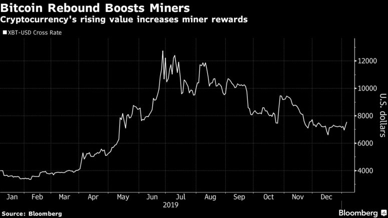 Cryptocurrency's rising value increases miner rewards