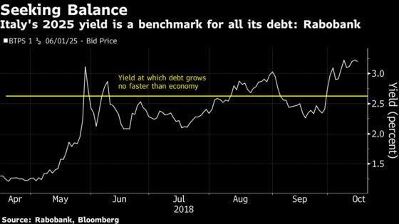 Italy's Already on Precipice of Debt Spiral