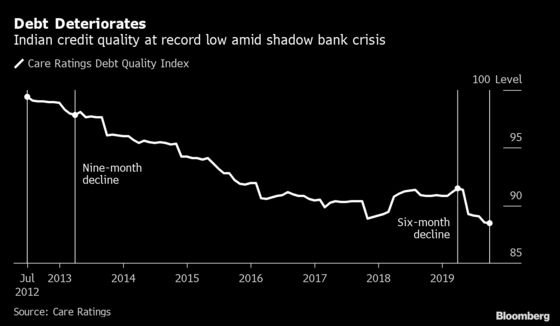 Moody's Sees Prolonged India Credit Crunch That May Worsen