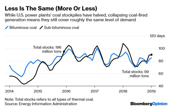 A Coal Miner's Less-Is-More Lesson for Oil Frackers