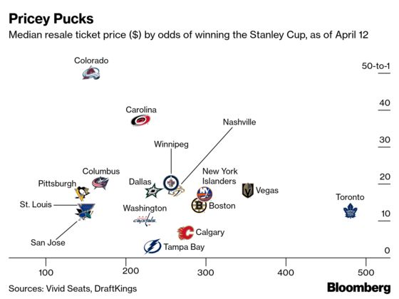 Maple Leafs Fans Pay Big for Slim Chance of Stanley Cup Glory