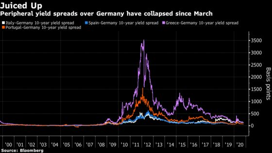 A Rally 'on Steroids' Falters in Europe's Most Indebted Markets