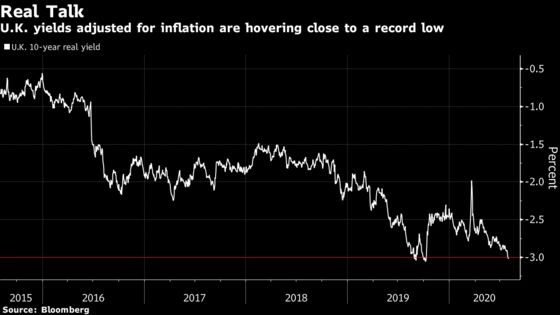 BondInvestors Alarmed Over U.K. Economy Turn to BOE for Answers
