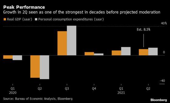 Peak Doesn't Mean Weak as U.S. Economic Growth Set to Cool