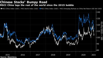 MSCI China lags the rest of the world since the 2015 bubble