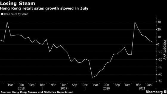 Hong Kong Retail Growth Slowed Again in July Ahead of Vouchers