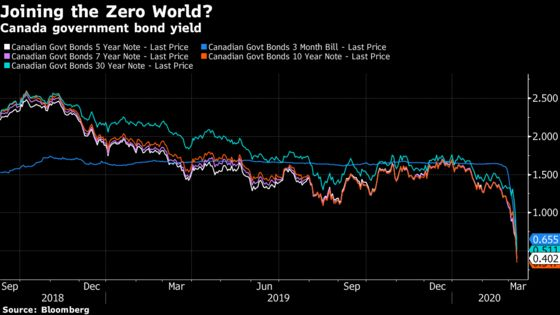 Massive Bond Rally Pushes Canada Yields To Record Lows