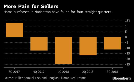 Manhattan Home Sales Tumble in a Market Clogged With Listings