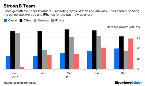 Apple Needs to Lean on Its Supporting Cast as Its Star Fades