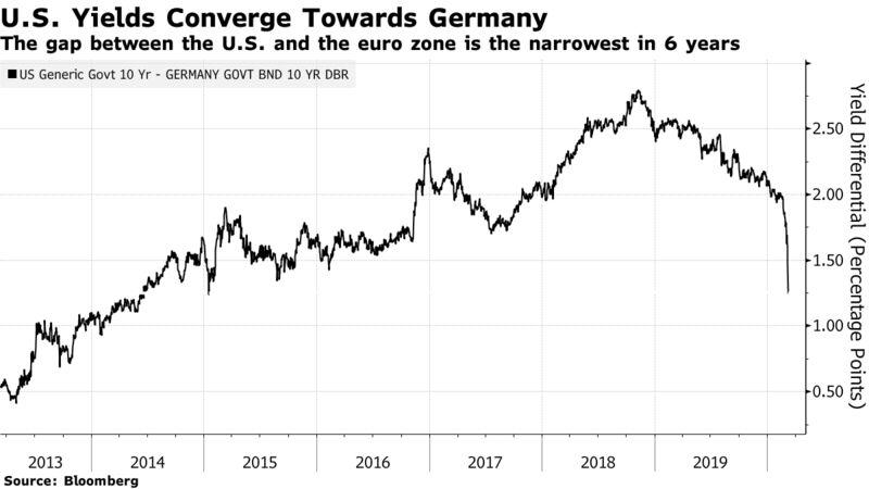 Il divario tra gli Stati Uniti e la zona euro è il più stretto in 6 anni