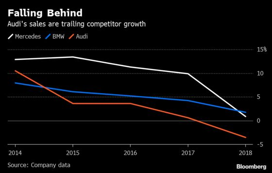 Audi Plots Overhaul to Regain Lost Ground to BMW, Mercedes