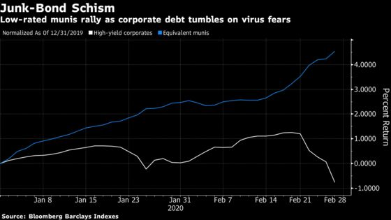 A Junk Bond's Divergence in Two Markets Shows Climate of Fear