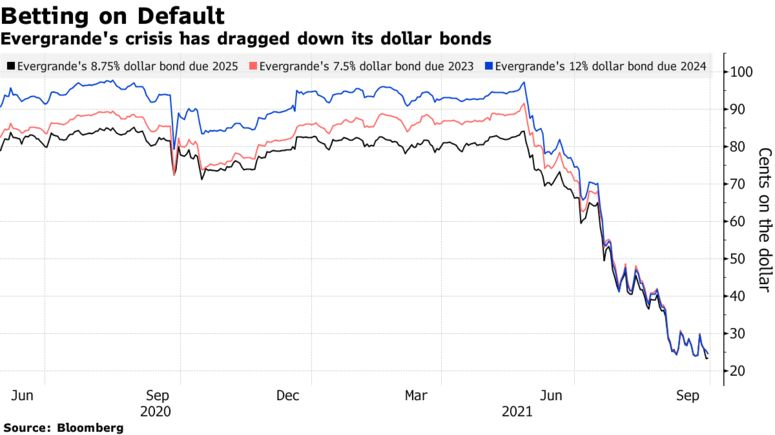 Evergrande's crisis has dragged down its dollar bonds