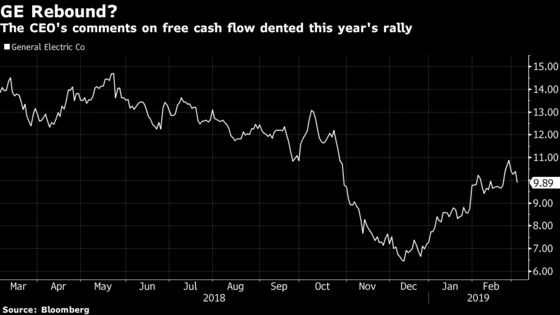 GE Tumbles Most in Three Months as Power-Unit Woes Sap 2019 Cash