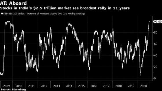 India Stocks Mark Longest Weekly Winning Streak Since 2019