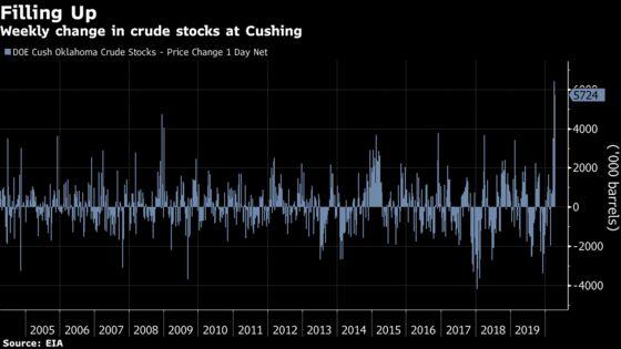 Oil Spirals Below Zero in 'Devastating Day' for Global Industry