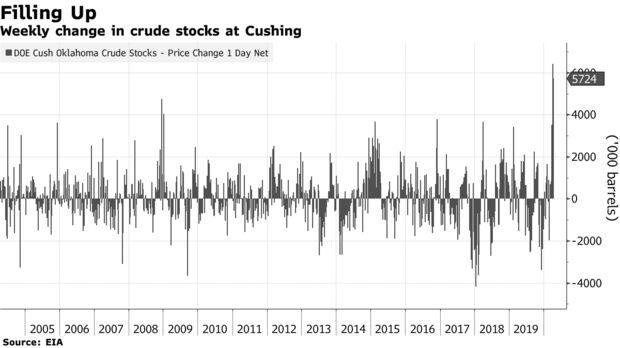 Weekly change in crude stocks at Cushing