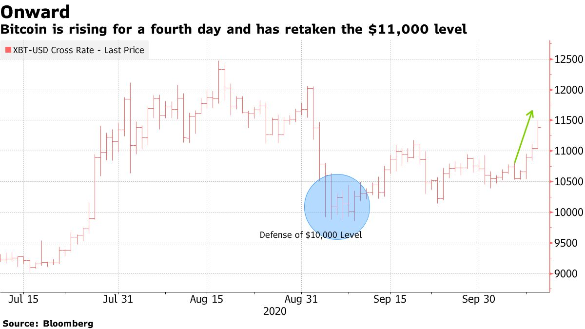 Bitcoin is rising for a fourth day and has retaken the $11,000 level