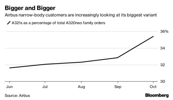 Airbus Order Tally Shows Biggest Neo Customer Upgraded 125 Jets