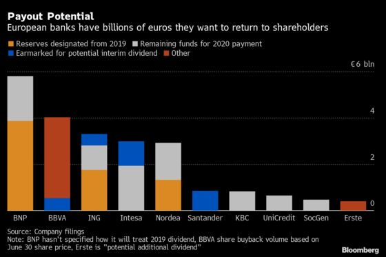 ECB Lifts Restrictions on Bank Dividends as Economy Rebounds