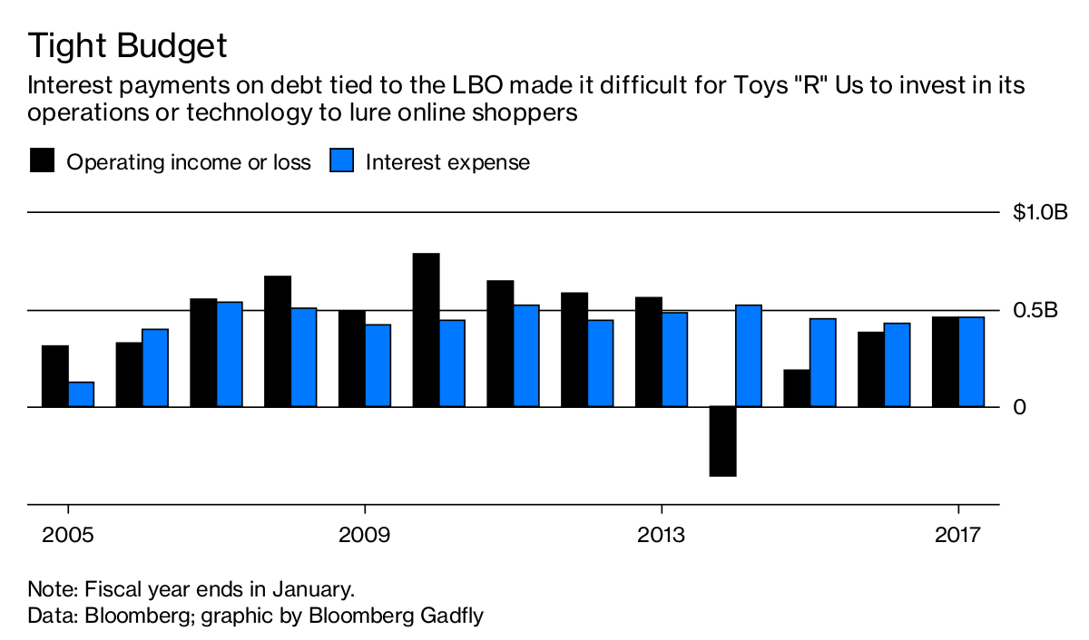 Toys \'R\' Us Downfall Is Ominous Reminder About Debt-Laden Deals ...