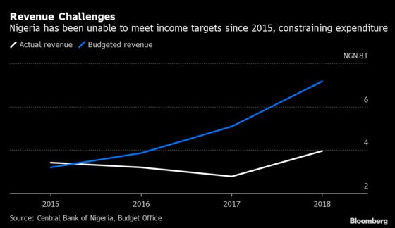 Nigeria Fears Fiscal Crisis as Debts Take Big Slice of Revenue