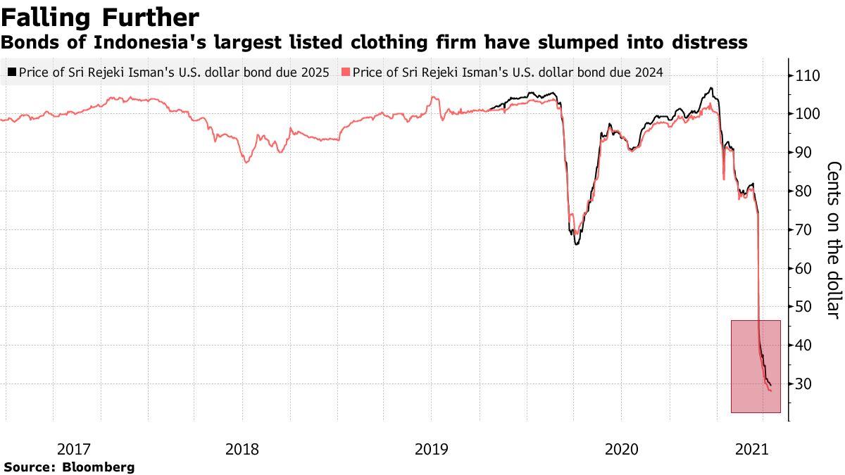 Obligasi perusahaan pakaian terdaftar terbesar di Indonesia runtuh dalam kesulitan