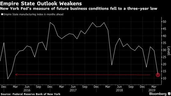 New York Fed's Factory Outlook Dims Even as Main Gauge Picks Up
