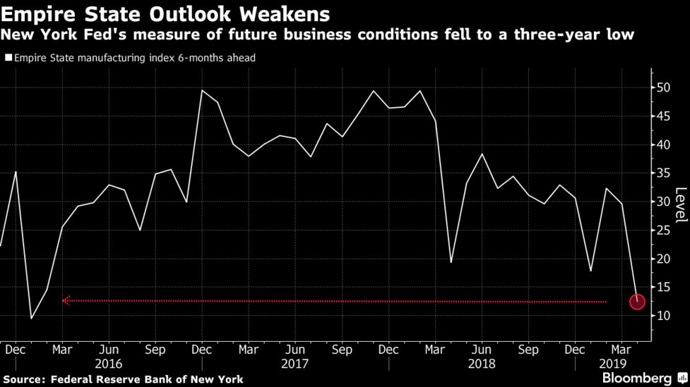 New York Fed April 2019: Factory Outlook Dims - Bloomberg