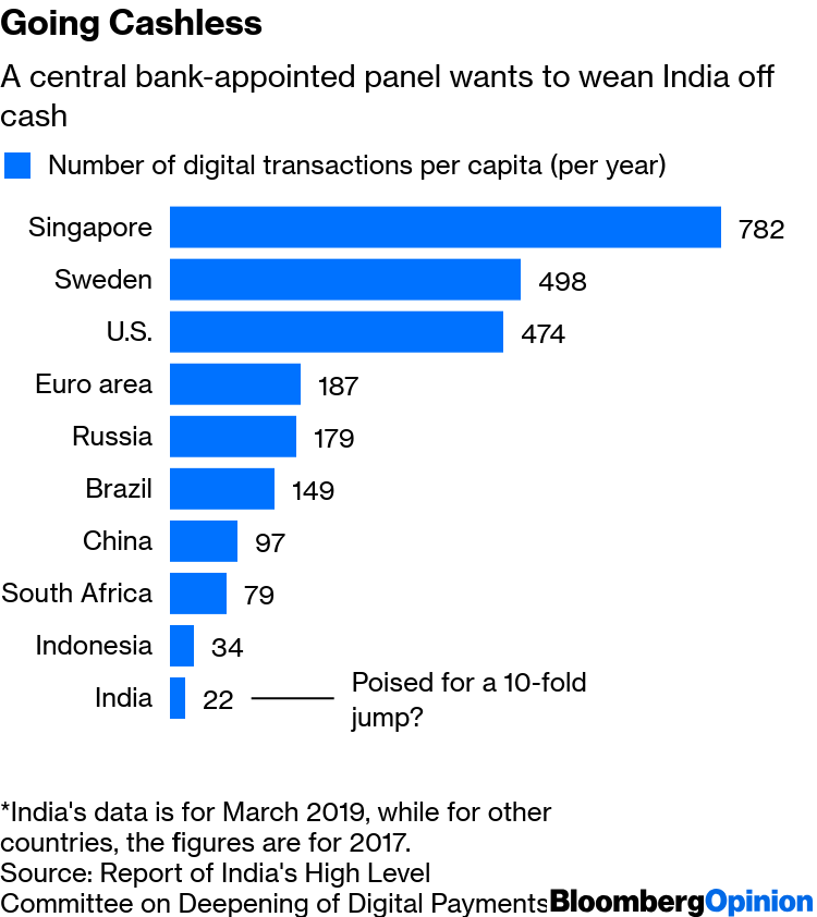 India Mobile Payments Link Facebook to Google to Amazon - Bloomberg