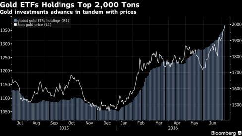 Золотые активы ETF превысили 2 тыс. тонн