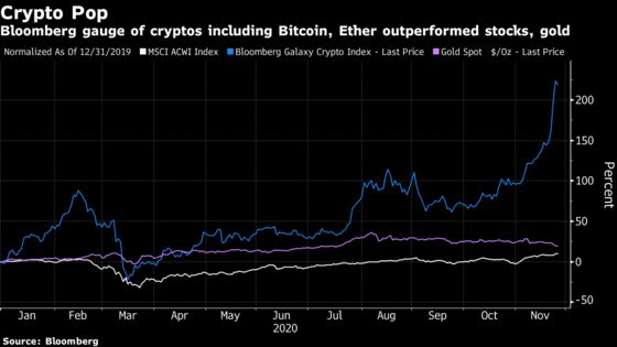Ethereum Upgrade Adds to Crypto Mania Sparked by Bitcoin's Surge