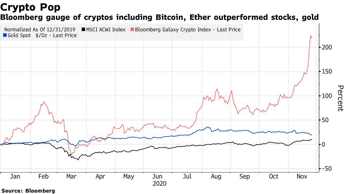 彭博社对包括比特币,以太币,股票,黄金在内的加密货币的衡量