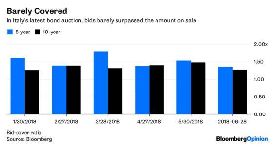 The Bond Market's Warning to Italy